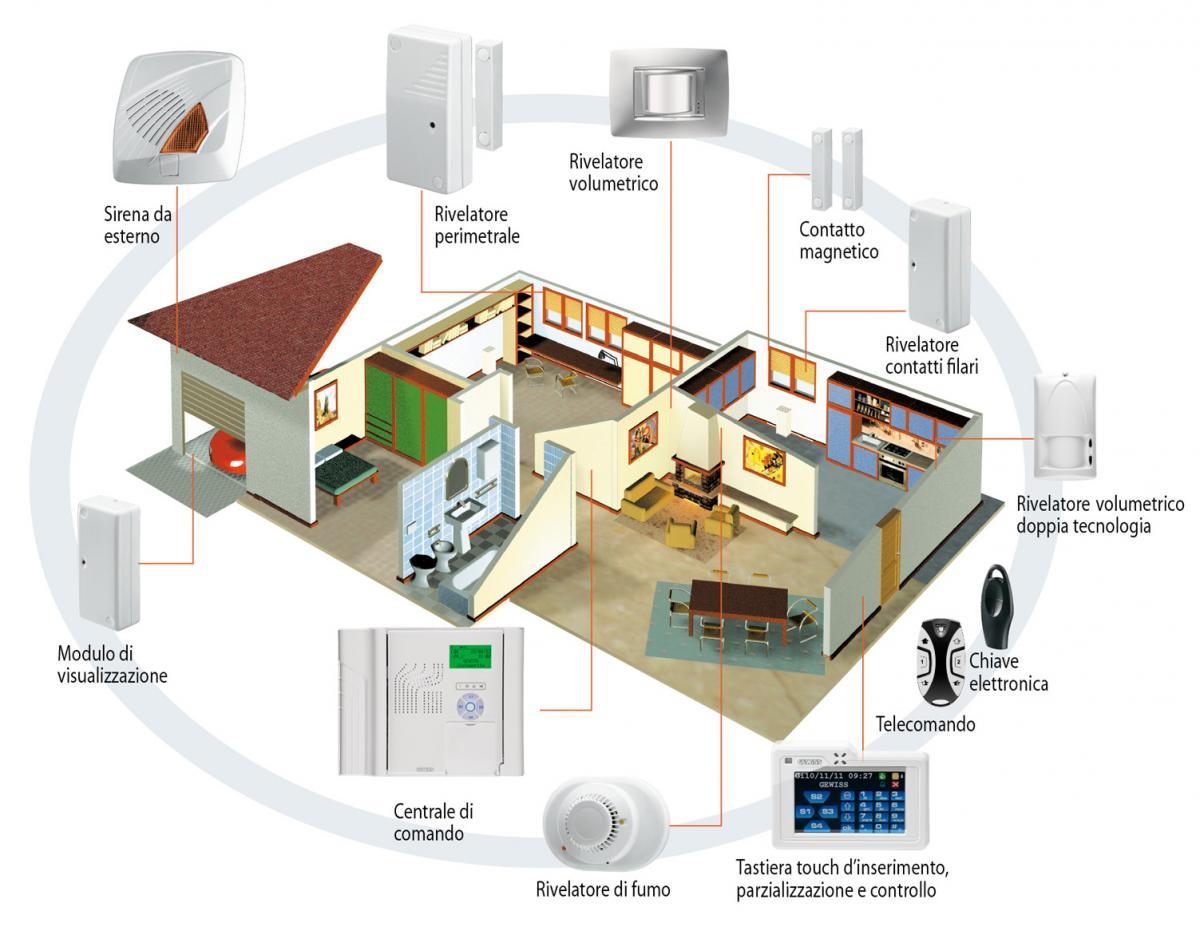 antitrusione casa allarme appartamento ditta installatrice specializzata in sicurezza