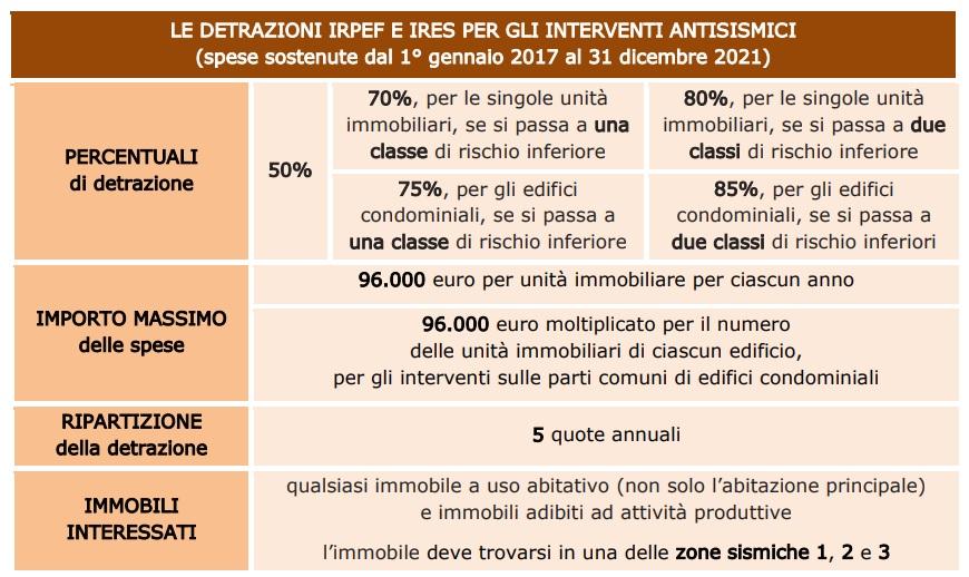 Sisma bonus quadro riassuntivo delle detrazioni fiscali